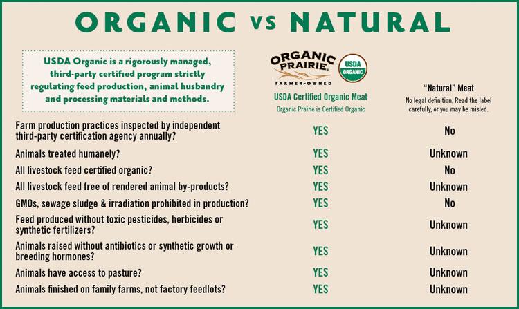NaturalvOrganic-chart