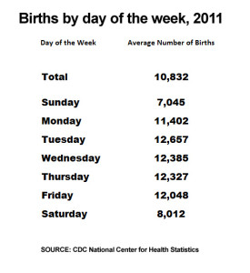 average_births_by_day_2011